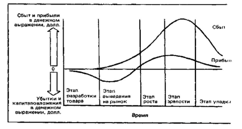жизненного цикла товара от его