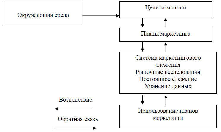 Рис.4 Схема маркетинговой